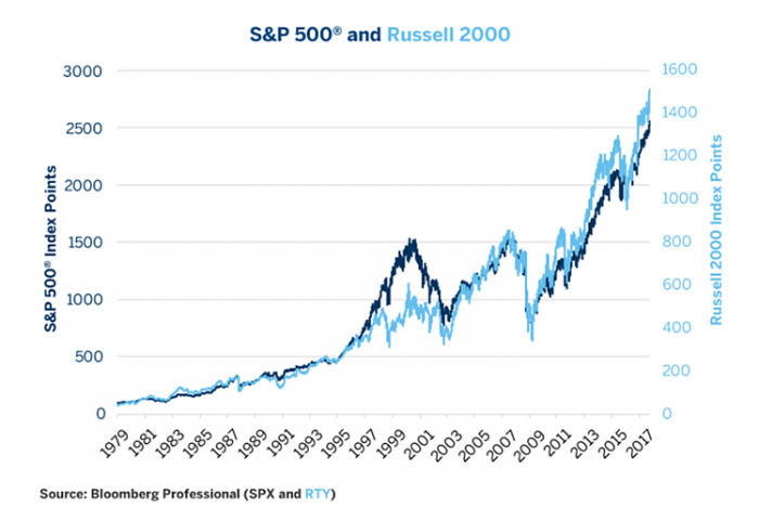 Russell vs S&P
